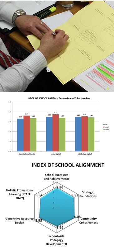 Index of School Capital