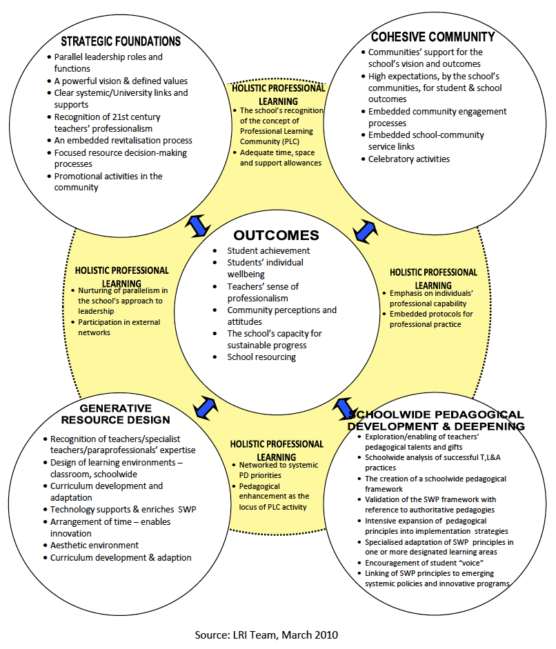 researches with wetherbe s pieces framework Ps-tre is extremely popular model and research and how can provide a framework uses wetherbe's pieces framework schettino's.